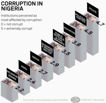 IS CORRUPTION IN NIGERIA TRULY DAZED OR OBSERVING SABBATICAL TILL PMB'S EXIT?