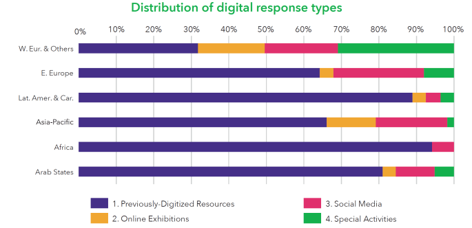 Diagram on digital response types to COVID-19 closures from museums around the globe from page 17 of the UNESCO report Museums around the world in the face of COVID-19 which shows that most popular digital response was the use of previously digitised material, some institutions offered online exhibitions, new social media engagement campaigns and special activities. African museums relied very heavily only on existing digital resources and social media.