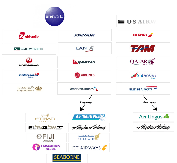 Oneworld-and-Partners