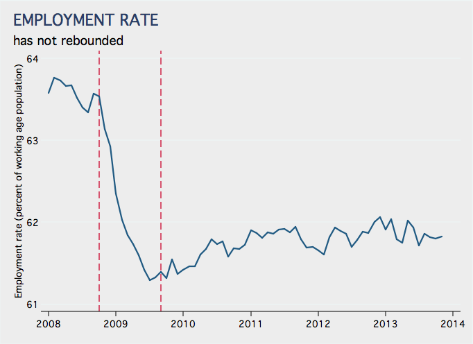 Employment in Canada is up by a million … but that is