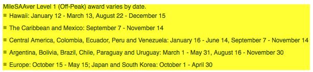 dates aa chart
