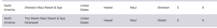 spg hawaii