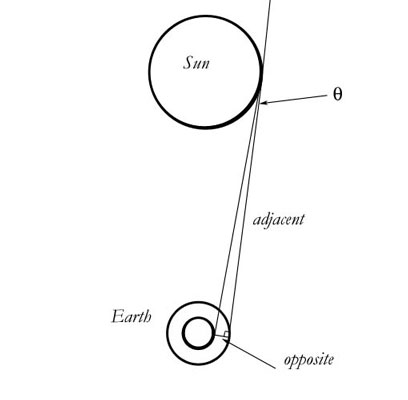 How to Solve General Relativity Problems without the