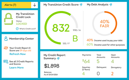 trans union credit monitoring dashboard
