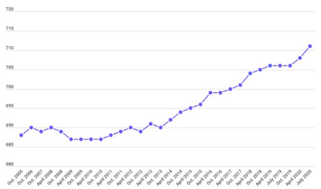 Average U.S. FICO Score Rises to 711 During Pandemic