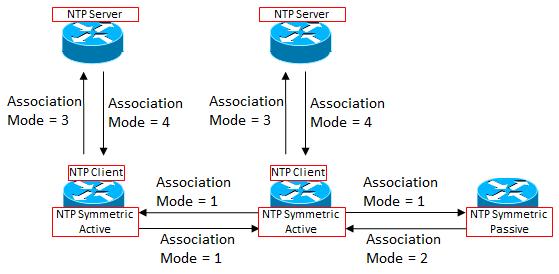 【図解】NTPプロトコルの概要と仕組み~誤差補正の計算.仕様.シーケンス~ | SEの道標