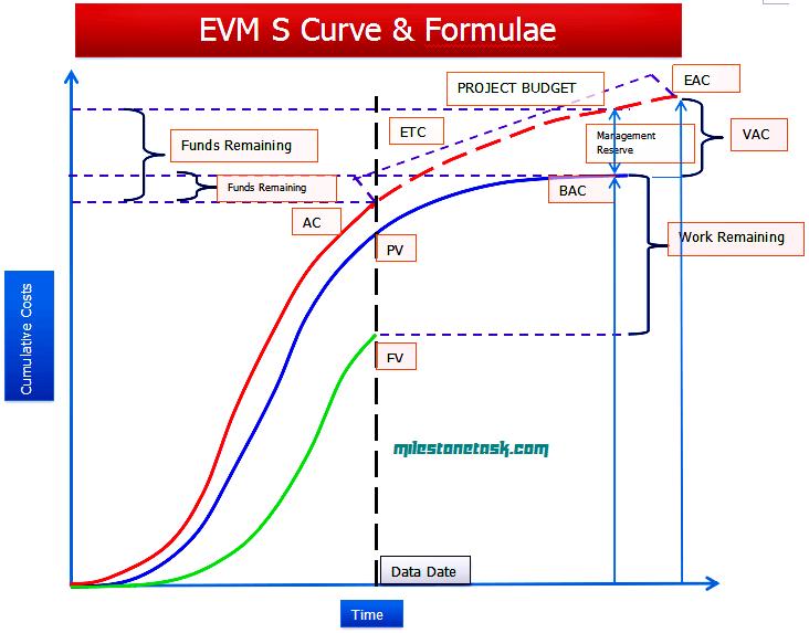 EVM_S_CURVE