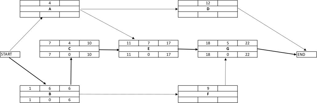 CPM-Calculation-Total Float Critical Path