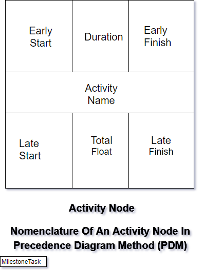 Precedence Diagramming Method (PDM) - Nomenclature of Activity Node