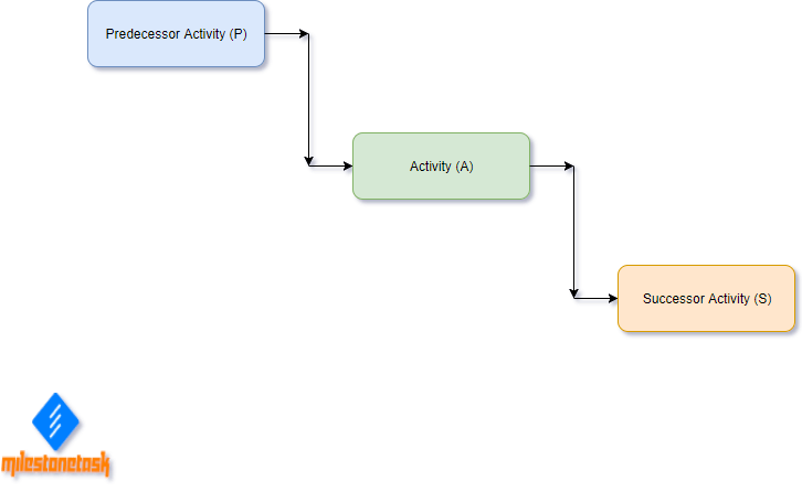 Sequence Activities Tools Predecessor_Successor_Activity