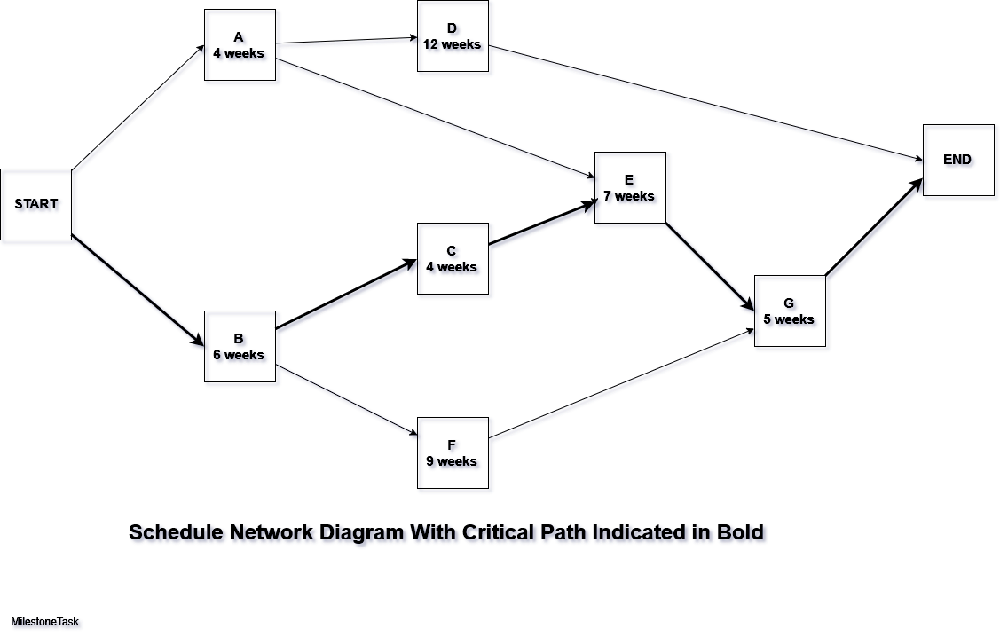 Schedule Network Diagram With Critical Path