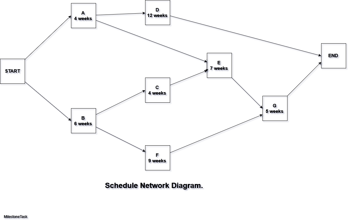 Critical path analysis solved example cpm technique milestonetask schedule network diagram ccuart Image collections