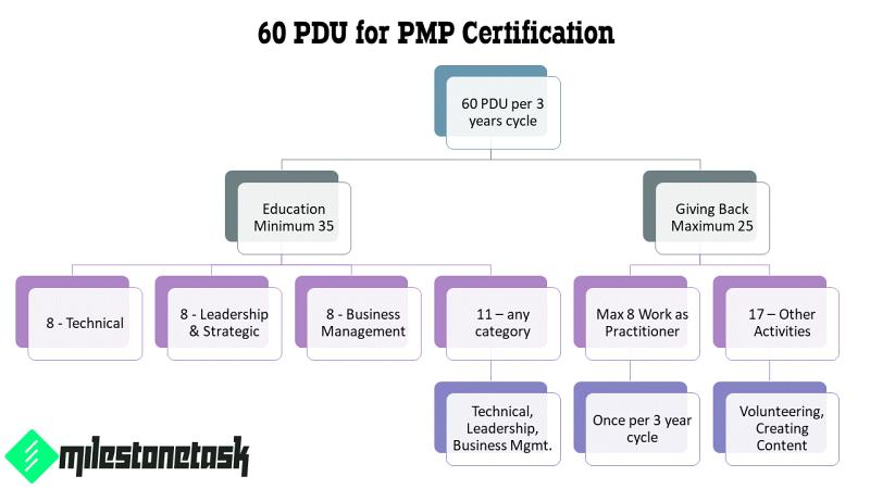60 pdu for pmp certification