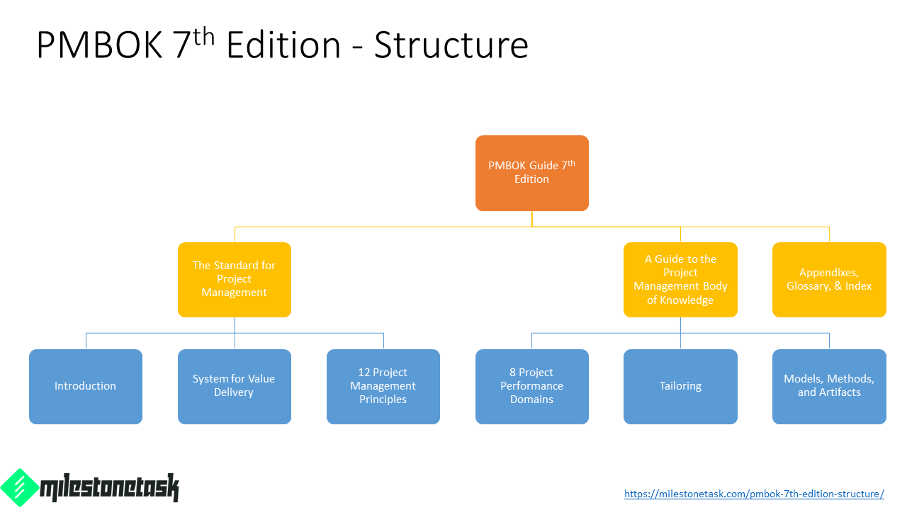 PMBOK-7th-Ed-Structure