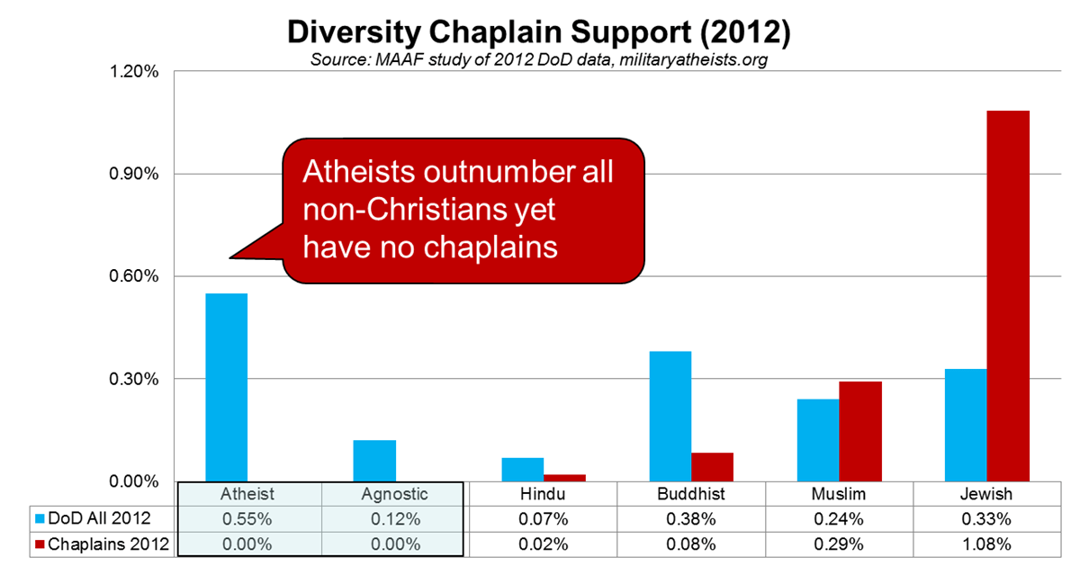 http://militaryatheists.org/demographics/
