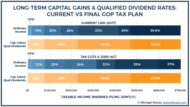income and capital gains taxes