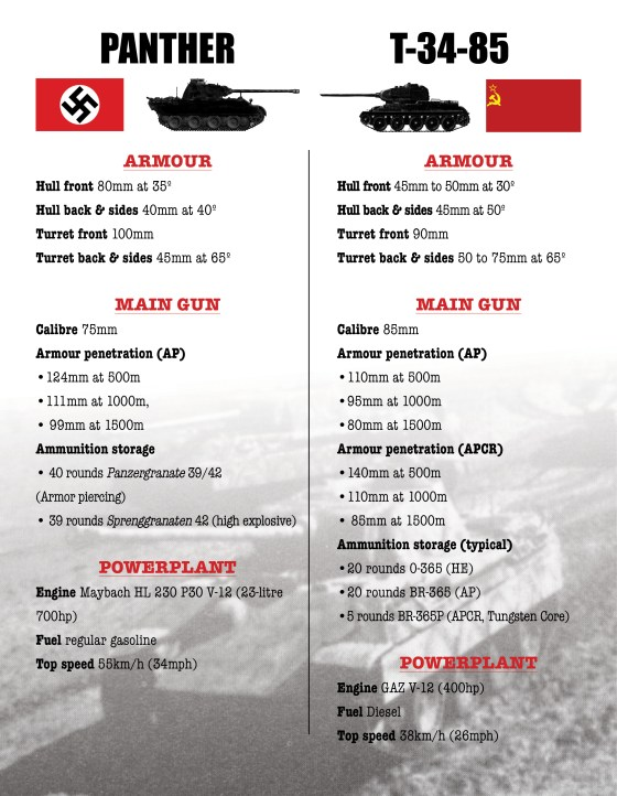 Tank Clash – The German Panther vs  the Soviet T-34-85
