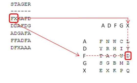 The letters ADFGX on two axis were the basis of an ingenious 1918 German code. By sending two letters, in the case of this diagram, F and X, the recipient could decode the solution: D.