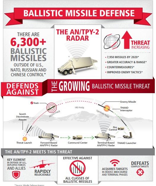 AN/TPY-2 Army Navy/Transportable Radar Surveillance