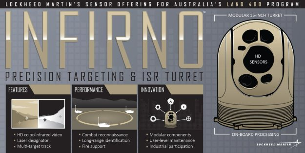 INFIRNO Targeting and ISR Turret