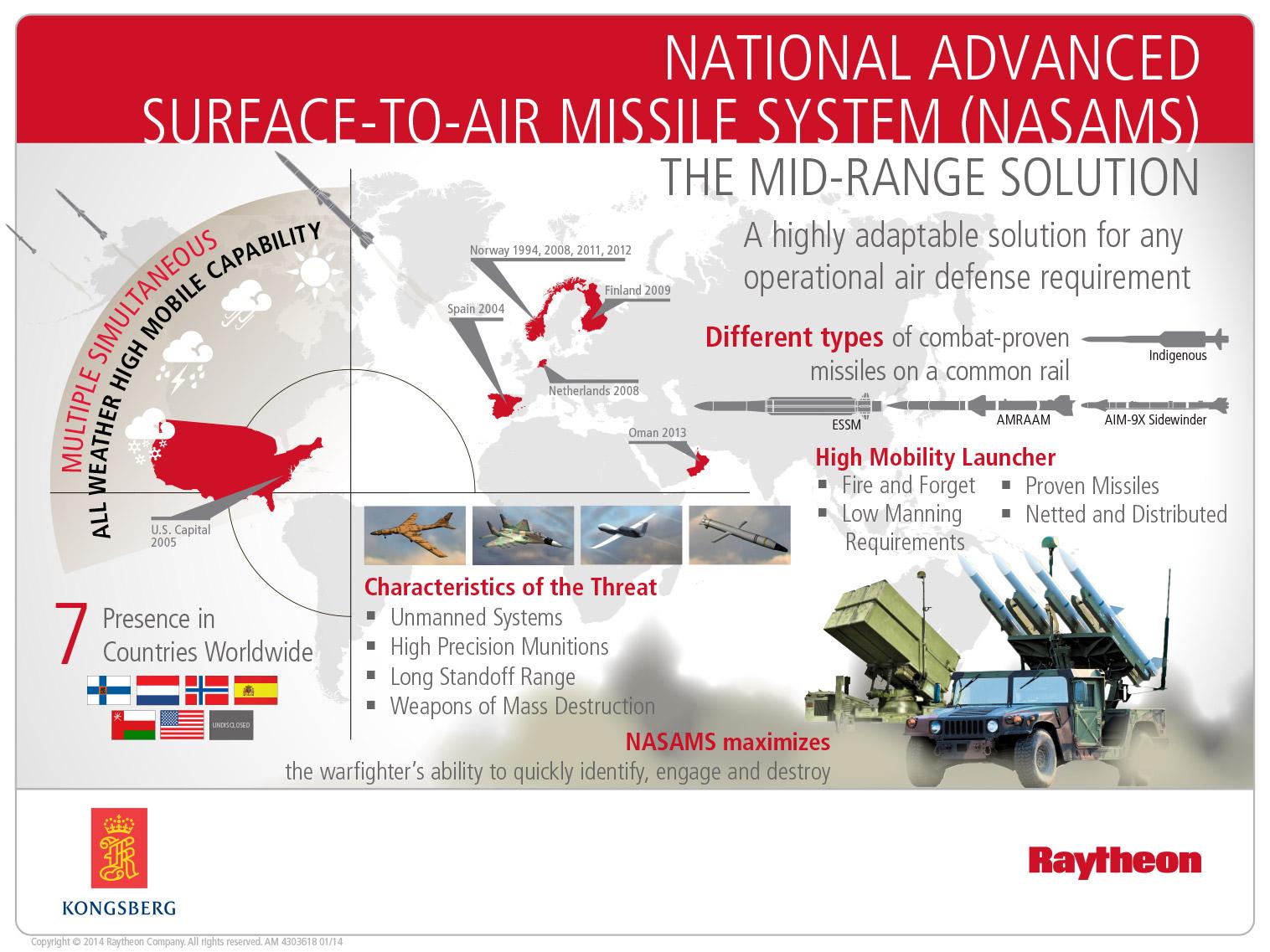 المجر تتعاقد لشراء نظام الدفاع الجوي NASAMS Qatar-requests-sale-of-raytheon-nasams-air-defense-system-1