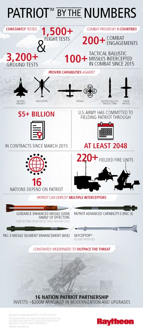 Raytheon's Global Patriot Solutions