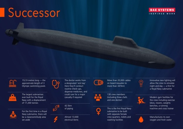 Dreadnought Nuclear-Armed Submarines
