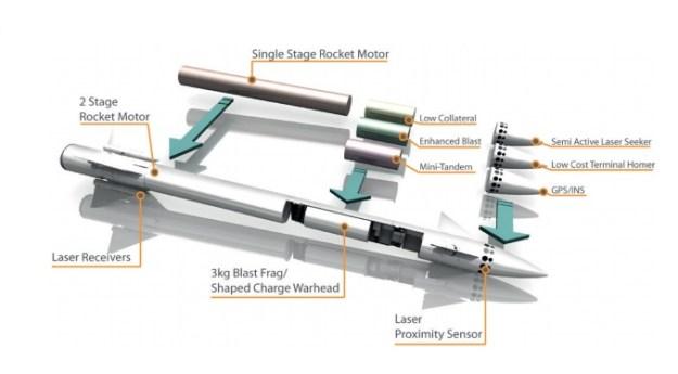 Lightweight Multirole Missile (LMM)