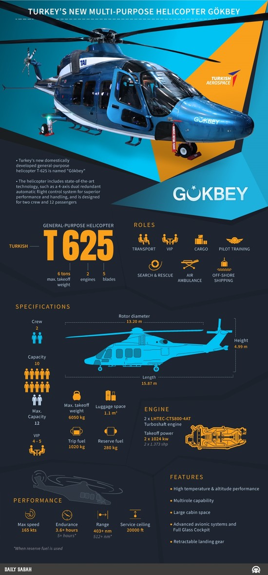 TAI T625 Gokbey Multirole Helicopter