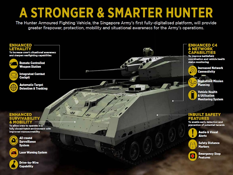 Hunter Armoured Fighting Vehicle (AFV)