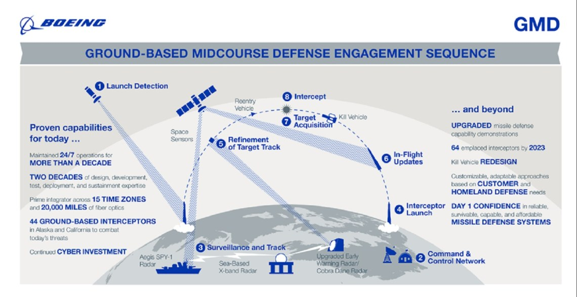 Ground-based Midcourse Defense (GMD)