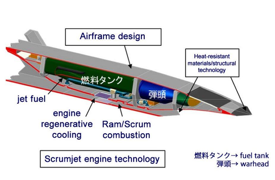 ATLA's Hypersonic Anti-Ship Missile