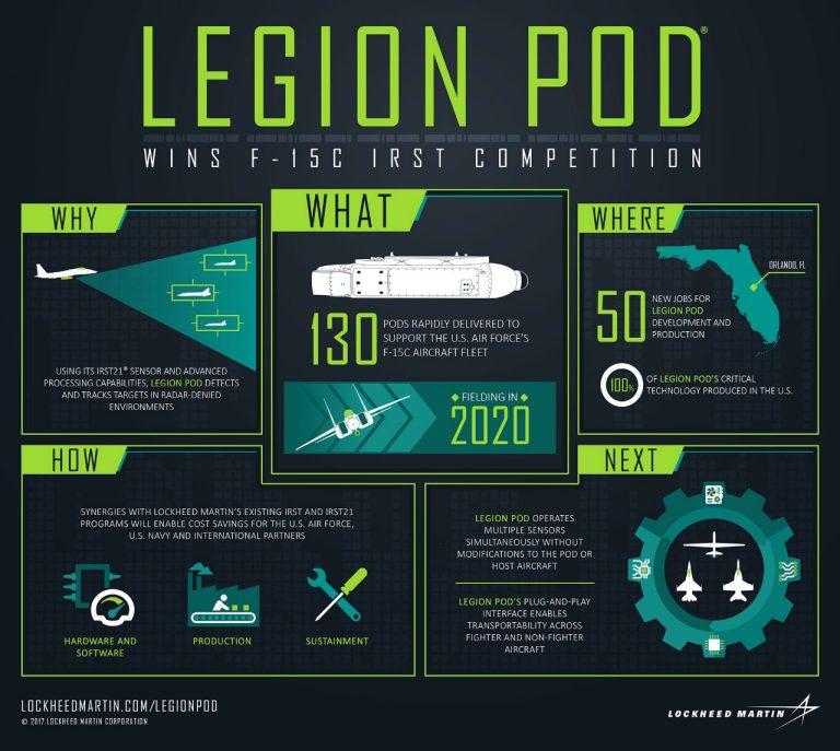Lockheed Martin Legion Pod Multi-function Sensor System