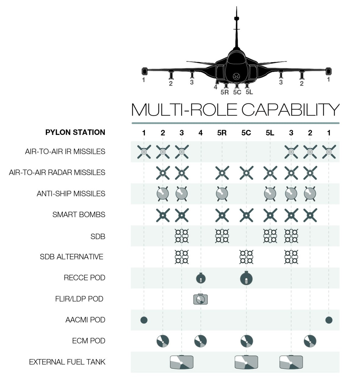 Saab Gripen E/F Multi-Role Capability