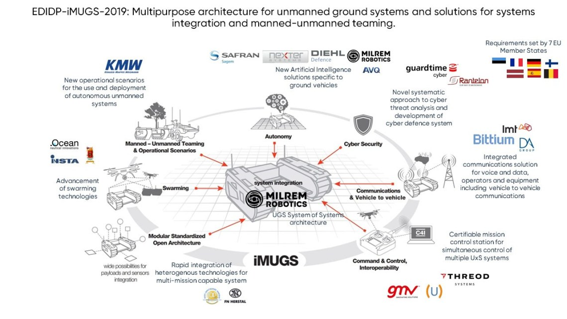 iMUGS (integrated Modular Unmanned Ground System)