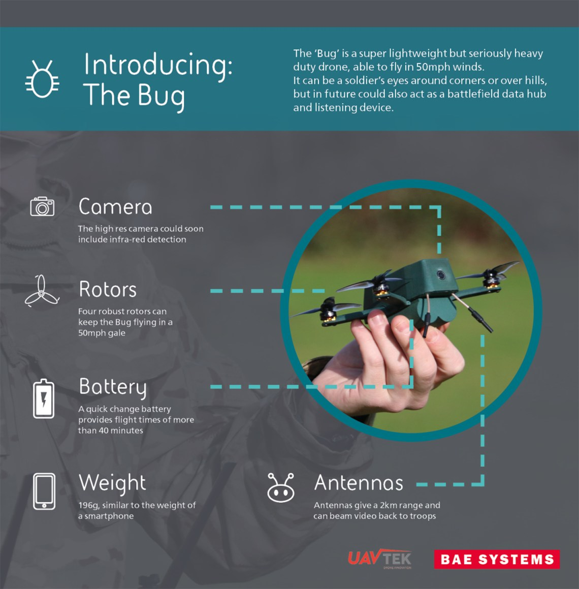 BAE Systems and UAVTEK Deliver Bug Nano Drone to British Army