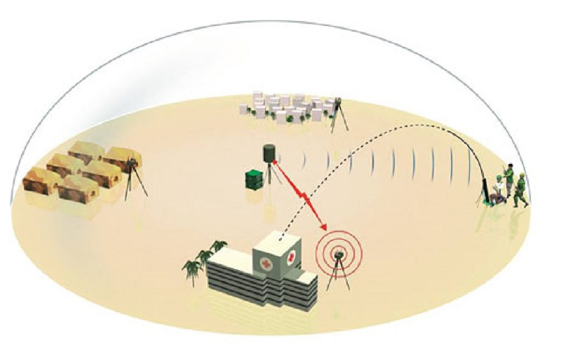 Ground Alerter 10 (GA10)
