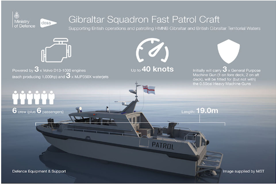 Information on the Gibraltar Squadron Fast Patrol Craft.