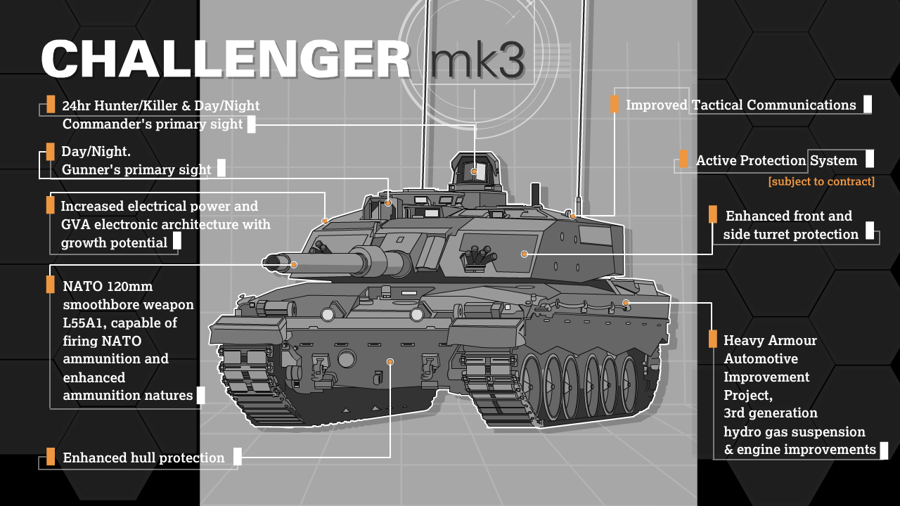 British Army to Rafael's Trophy Active Protection System on Challenger 3 Main Battle Tanks - MilitaryLeak