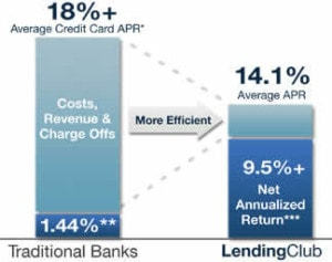 lending-club-efficiency