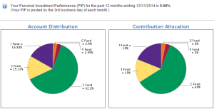 2014-tsp-investment-returns