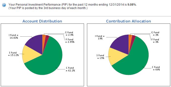 2014-tsp-investment-returns