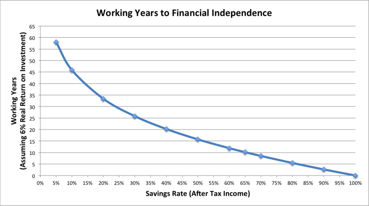 Savings rate vs. years to work until financial independence from GoCurryCracker!