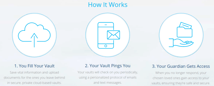 aftervault review how it works