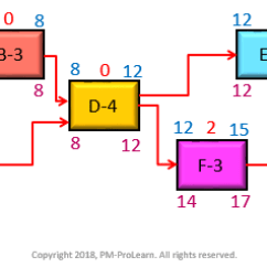 Precedence Diagram Method Project Management What Is A Logical Network Diagramming Military Pm Pro Tag Schedule