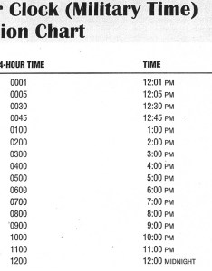 How to tell military time using  chart conversion also rh militarytimeconversion
