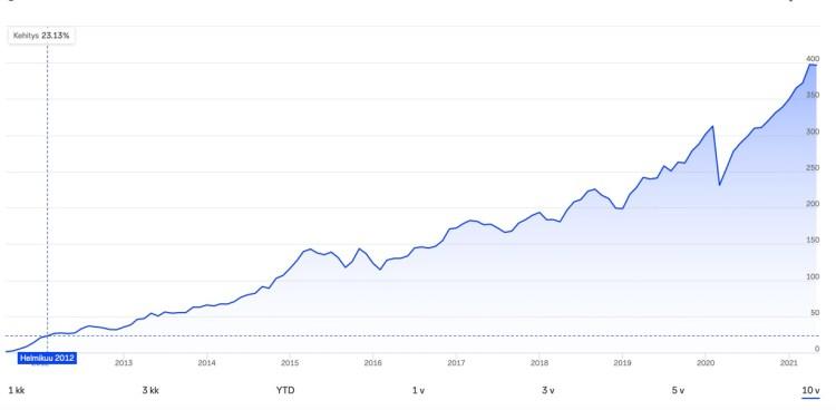 Handelsbanken USA Indeksi kehitys