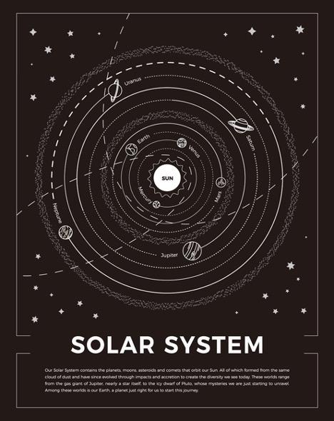 Solar System Slooh