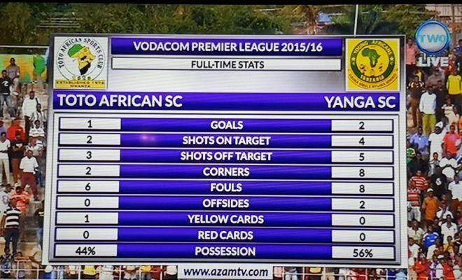 Yanga waiadhibu Toto Africans Mwanza – DOWNLOAD ALL