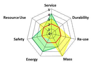 The Eco-Innovation Compass